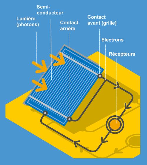 Schéma panneau photovoltaïque